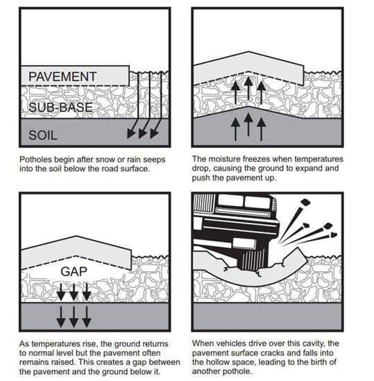 pothole diagram