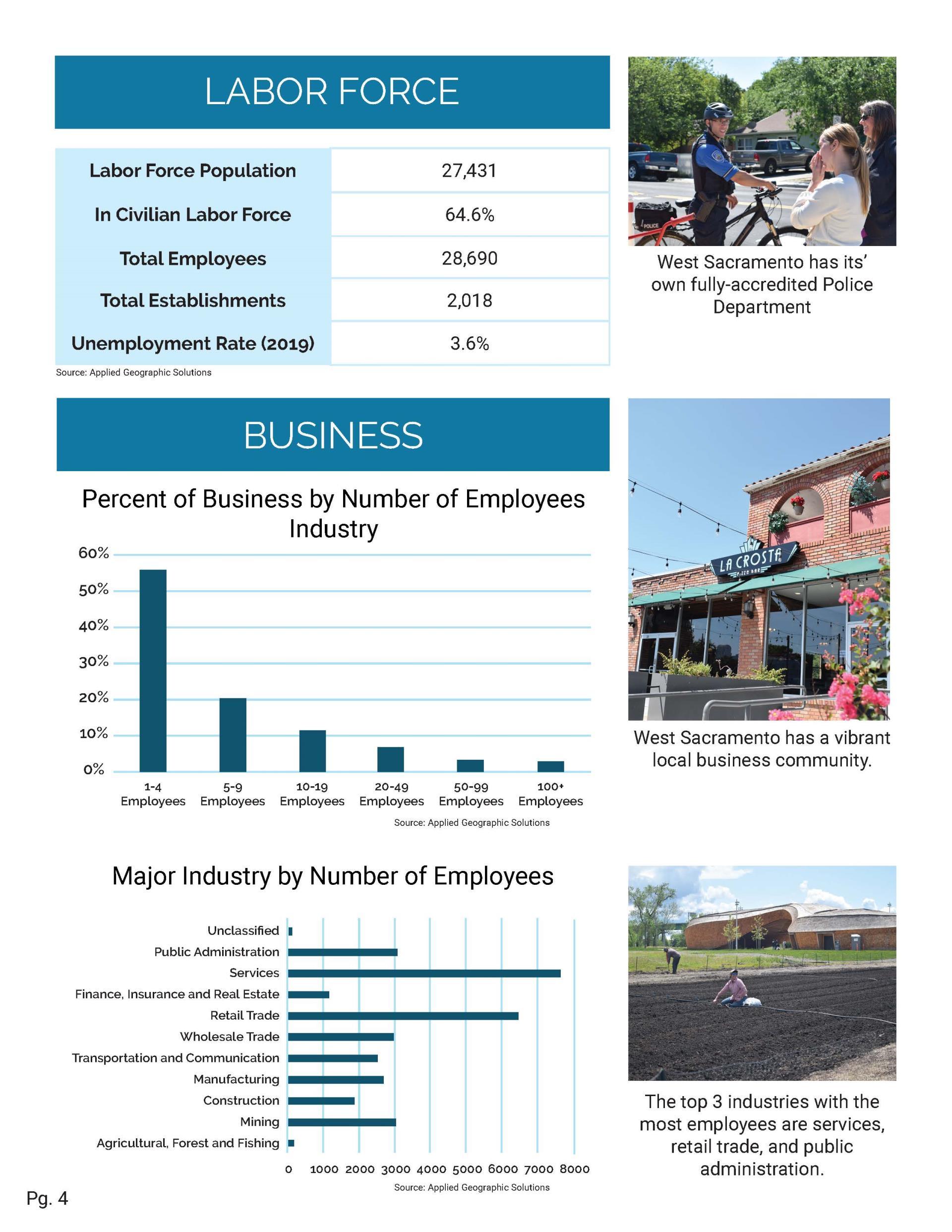 Business Resources | City of West Sacramento