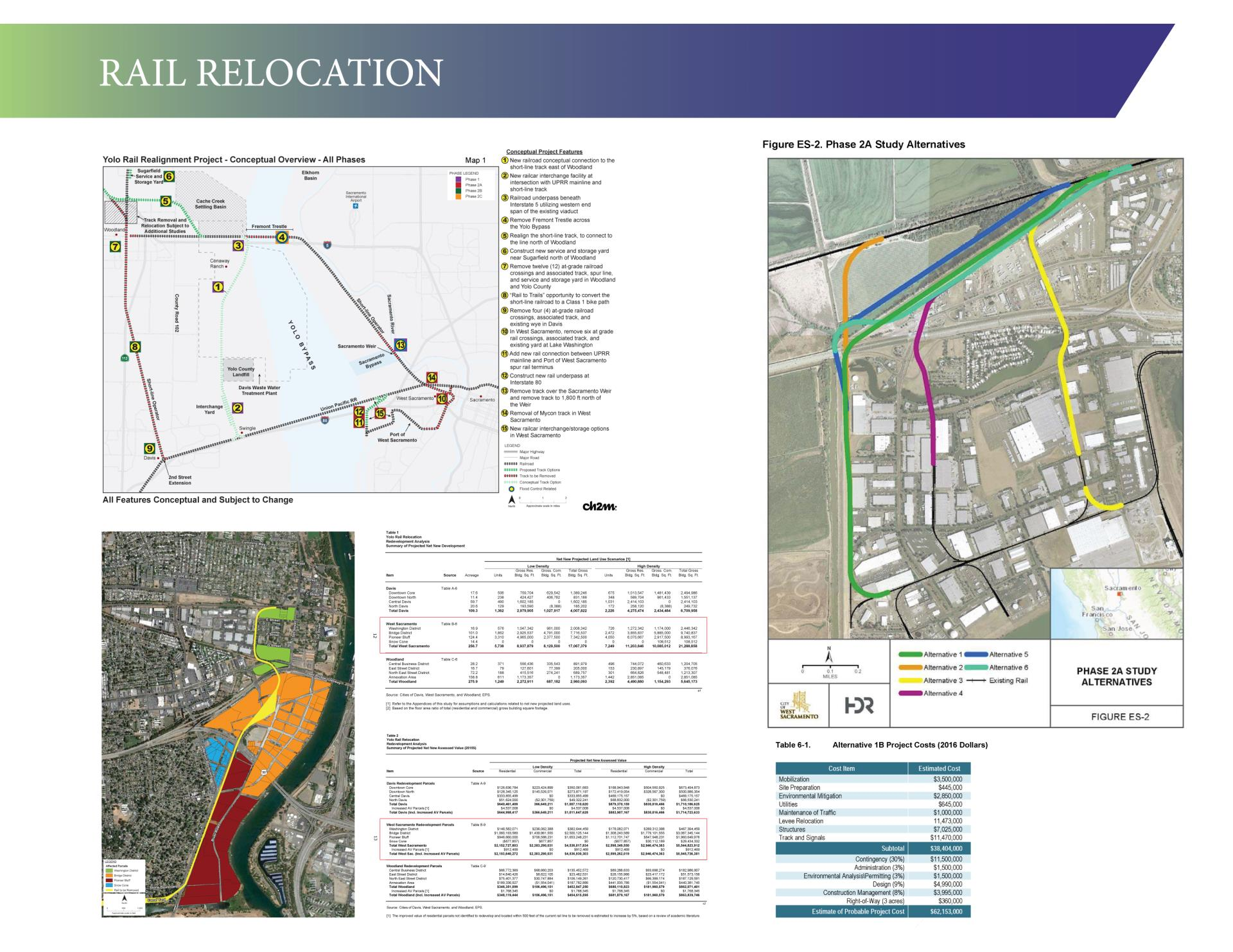 Rail Relocation Phase To Study Poster