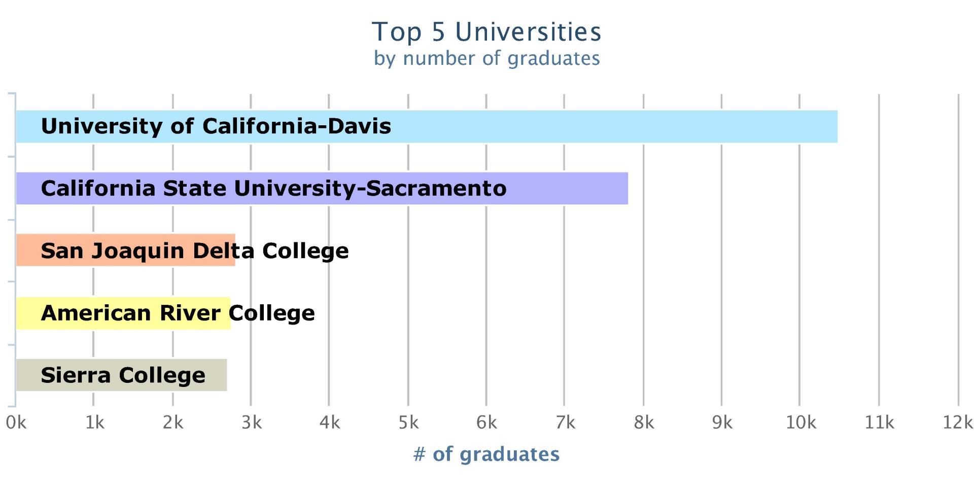Education bar graph